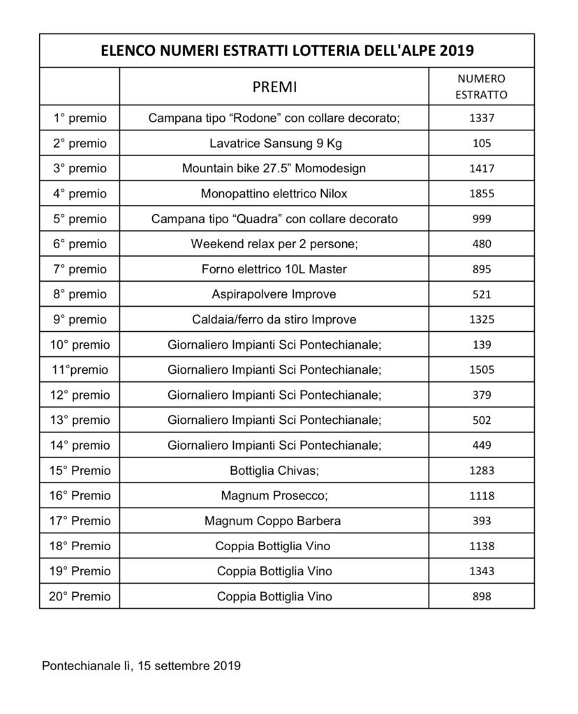 Numeri estratti Lotteria 2019 Pro Loco di Pontechianale